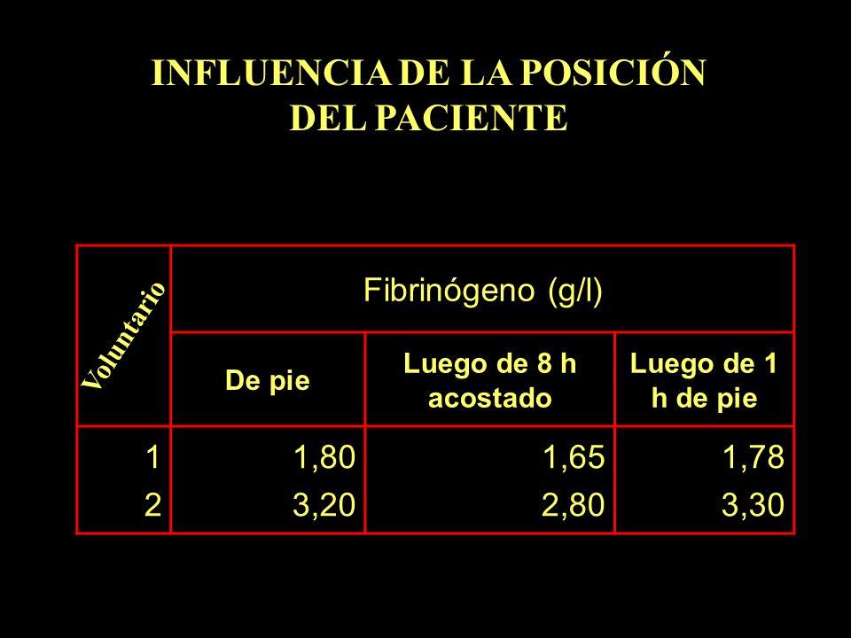 INFLUENCIA DE LA POSICIÓN DEL PACIENTE Fibrinógeno (g/l) De pie Luego de 8 h acostado Luego de 1 h de pie 1212 1,80 3,20 1,65 2,80 1,78 3,30 Voluntari