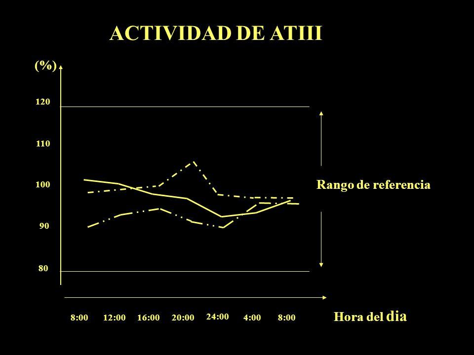 Hora del dia (%) 8:0012:0016:0020:00 24:00 4:008:00 80 90 120 110 100 Rango de referencia ACTIVIDAD DE ATIII