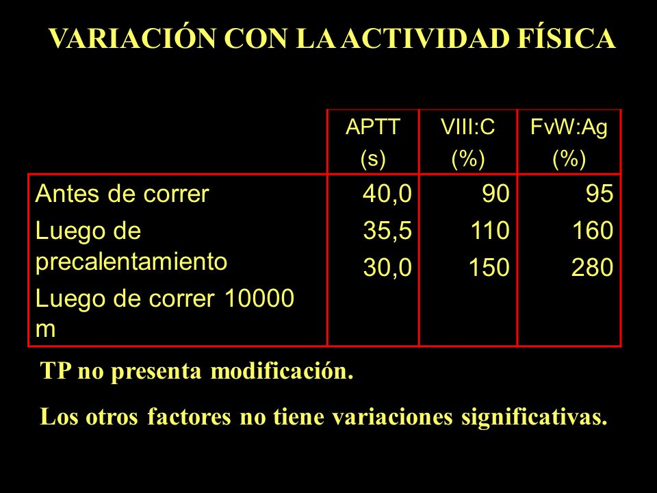 APTT (s) VIII:C (%) FvW:Ag (%) Antes de correr Luego de precalentamiento Luego de correr 10000 m 40,0 35,5 30,0 90 110 150 95 160 280 VARIACIÓN CON LA