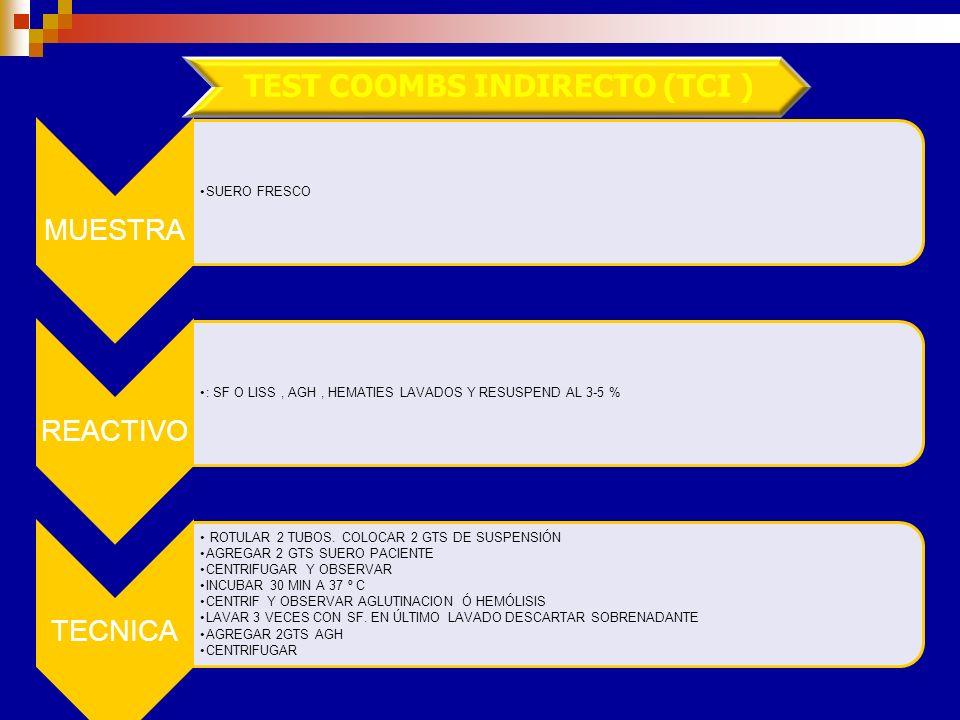 PAD para detectar IgG Lavar los GR para eliminar el sueroAgregar AGH Cfg y leer. Aglutinación: PAD +