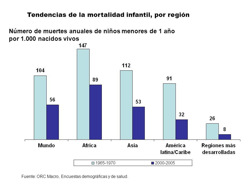 Número de muertes anuales de niños menores de 1 año por 1.000 nacidos vivos Fuente: ORC Macro, Encuestas demográficas y de salud. Tendencias de la mor
