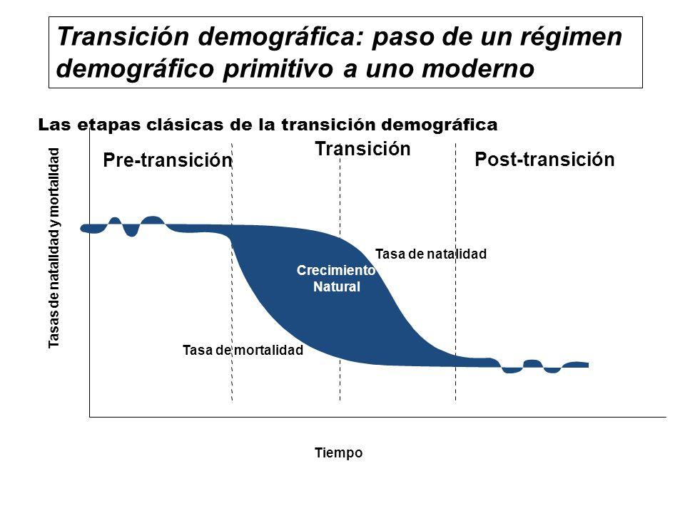 Las etapas clásicas de la transición demográfica Tiempo Pre-transición Transición Post-transición Crecimiento Natural Tasa de natalidad Tasa de mortal