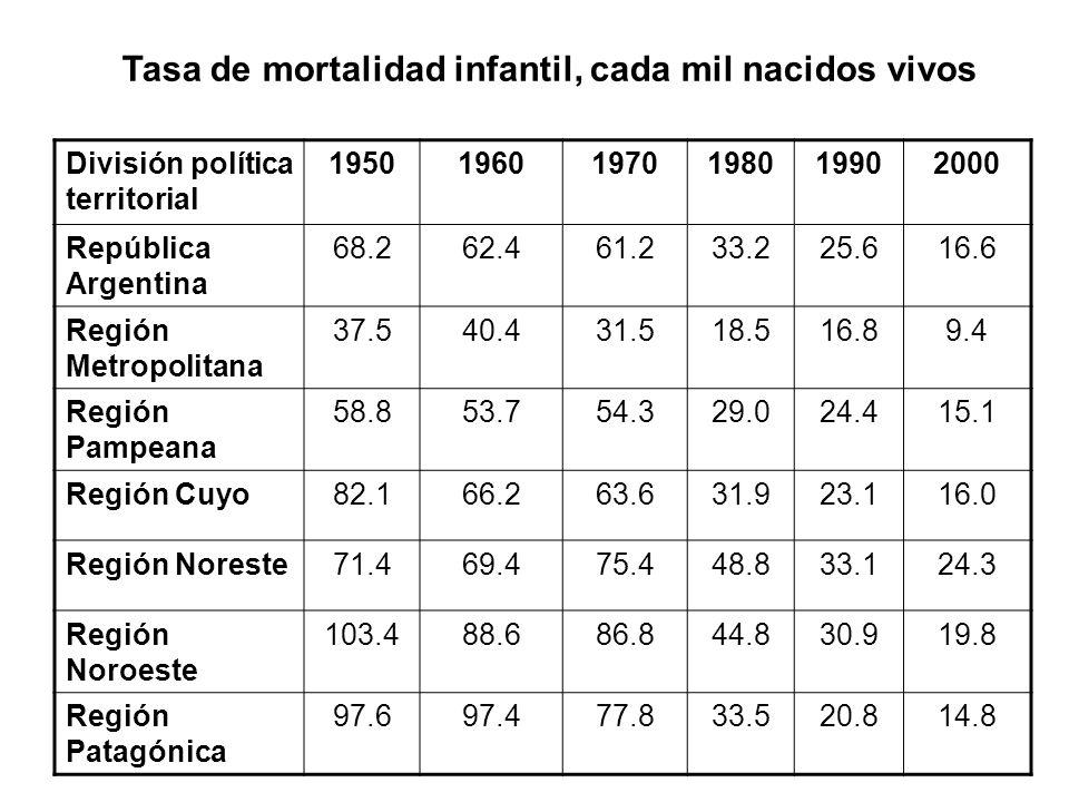 División política territorial 195019601970198019902000 República Argentina 68.262.461.233.225.616.6 Región Metropolitana 37.540.431.518.516.89.4 Regió