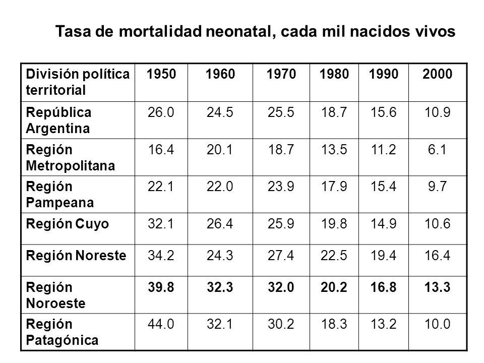 División política territorial 195019601970198019902000 República Argentina 26.024.525.518.715.610.9 Región Metropolitana 16.420.118.713.511.26.1 Regió