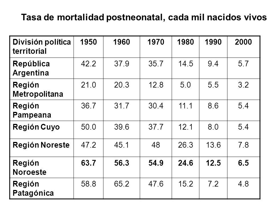División política territorial 195019601970198019902000 República Argentina 42.237.935.714.59.45.7 Región Metropolitana 21.020.312.85.05.53.2 Región Pa