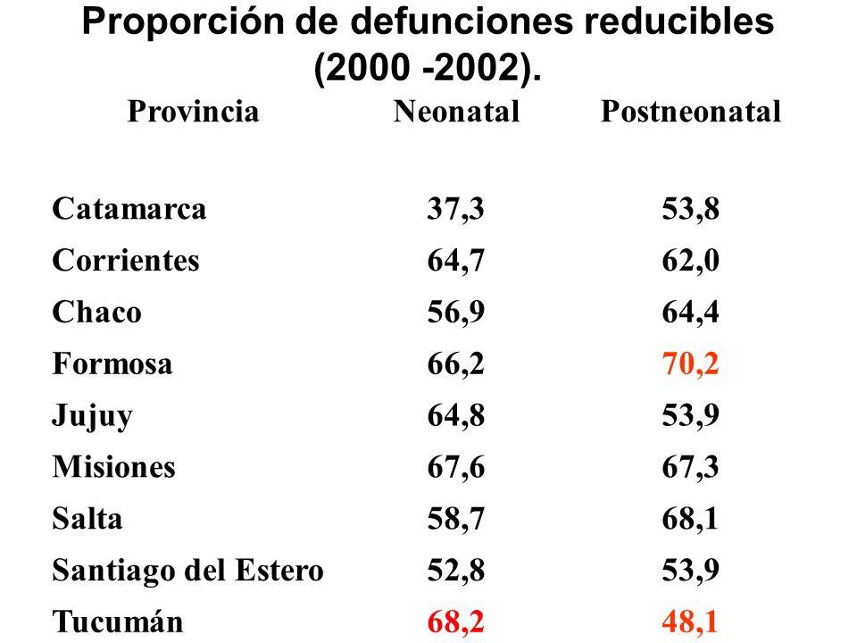 Proporción de defunciones reducibles (2000 -2002). ProvinciaNeonatalPostneonatal Catamarca37,353,8 Corrientes64,762,0 Chaco56,964,4 Formosa66,270,2 Ju