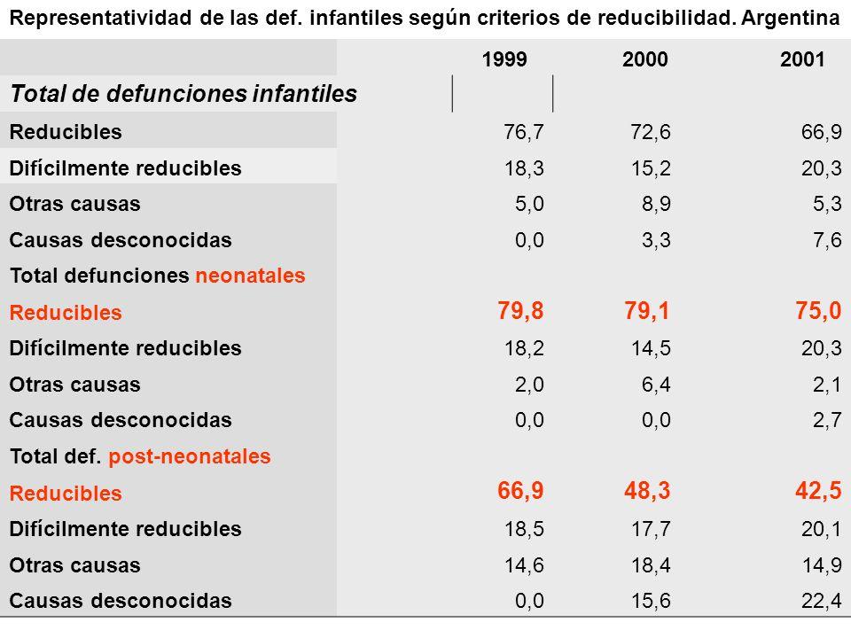 1999 2000 2001 Total de defunciones infantiles Reducibles76,772,666,9 Difícilmente reducibles18,315,220,3 Otras causas5,08,95,3 Causas desconocidas0,0