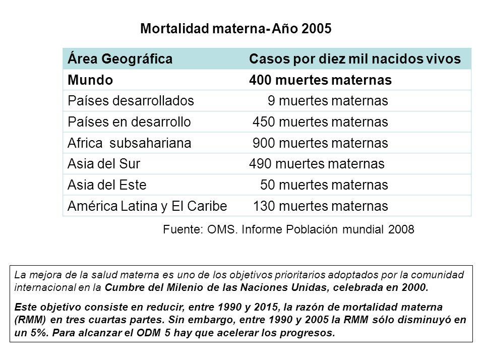 Área GeográficaCasos por diez mil nacidos vivos Mundo400 muertes maternas Países desarrollados 9 muertes maternas Países en desarrollo 450 muertes mat