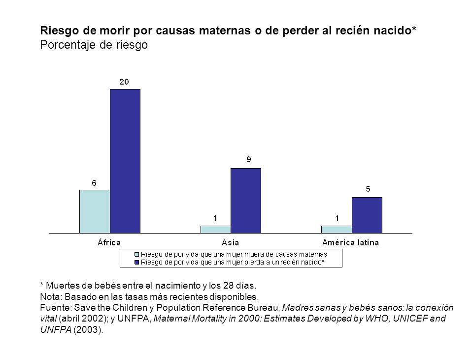 * Muertes de bebés entre el nacimiento y los 28 días. Nota: Basado en las tasas más recientes disponibles. Fuente: Save the Children y Population Refe