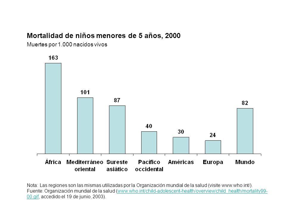Mortalidad de niños menores de 5 años, 2000 Muertes por 1.000 nacidos vivos Nota: Las regiones son las mismas utilizadas por la Organización mundial d
