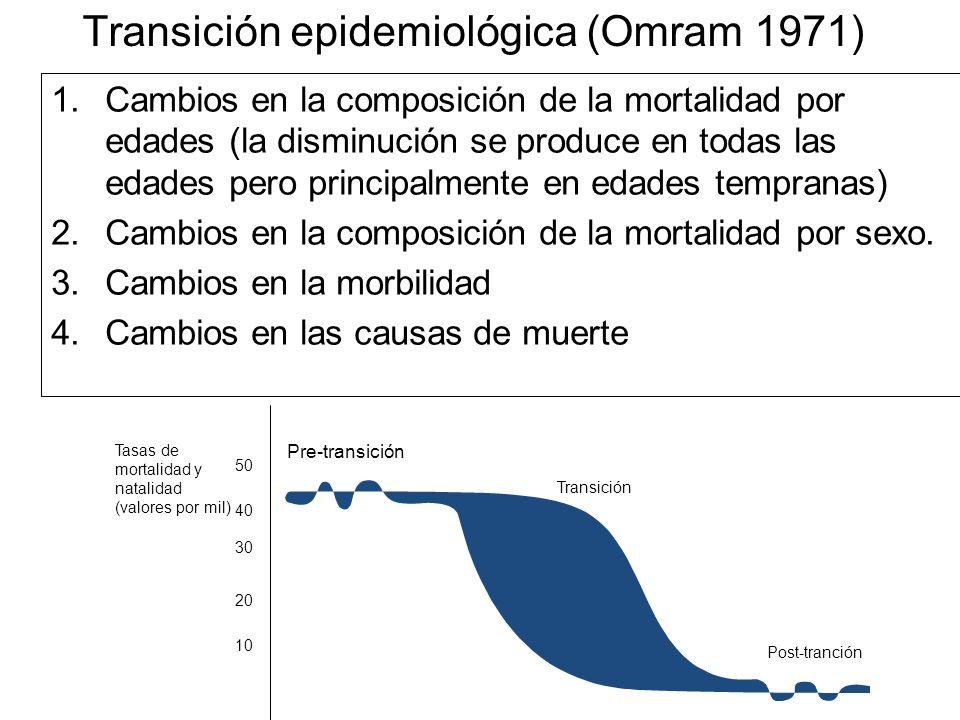 Transición epidemiológica (Omram 1971) 1.Cambios en la composición de la mortalidad por edades (la disminución se produce en todas las edades pero pri