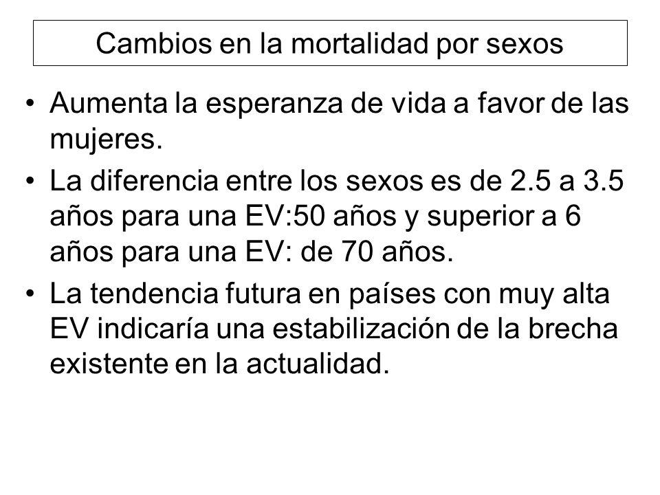 Cambios en la mortalidad por sexos Aumenta la esperanza de vida a favor de las mujeres. La diferencia entre los sexos es de 2.5 a 3.5 años para una EV