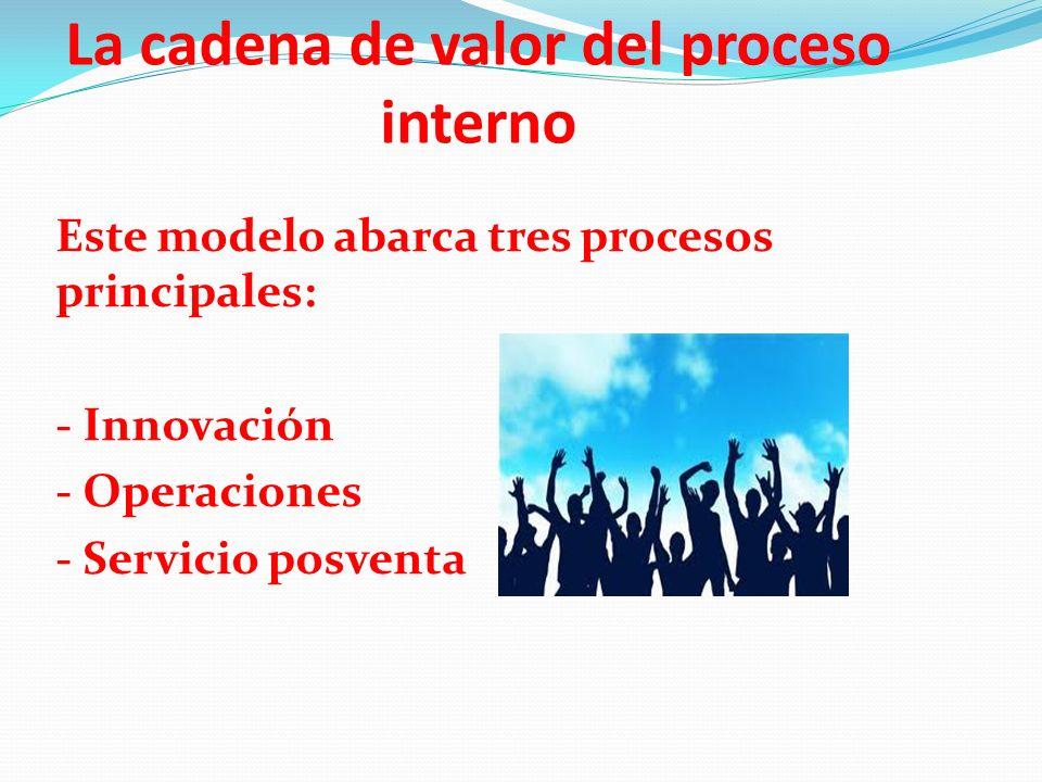 La cadena de valor del proceso interno Este modelo abarca tres procesos principales: - Innovación - Operaciones - Servicio posventa