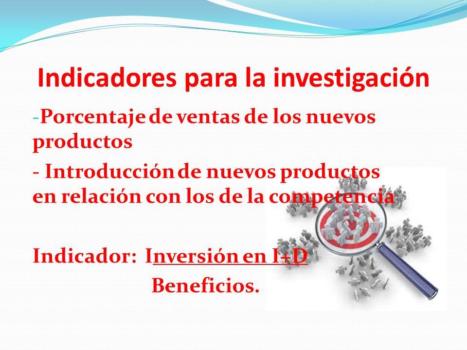 Indicadores para la investigación - Porcentaje de ventas de los nuevos productos - Introducción de nuevos productos en relación con los de la competen