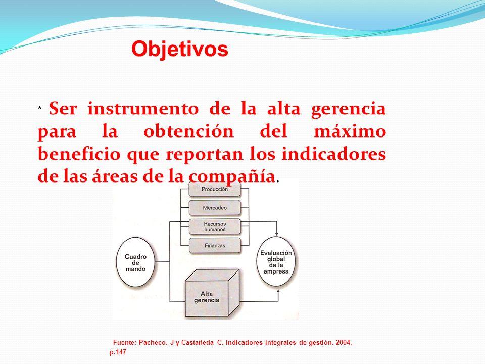Fuente: Pacheco. J y Castañeda C. indicadores integrales de gestión. 2004. p.147 * Ser instrumento de la alta gerencia para la obtención del máximo be