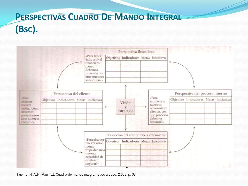 Fuente: NIVEN, Paul. EL Cuadro de mando integral paso a paso. 2.003. p. 37 P ERSPECTIVAS C UADRO D E M ANDO I NTEGRAL (B SC ).