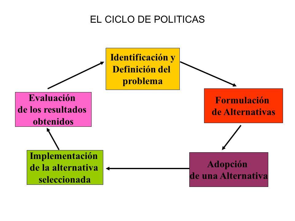 EL CICLO DE POLITICAS Identificación y Definición del problema Formulación de Alternativas Adopción de una Alternativa Implementación de la alternativ