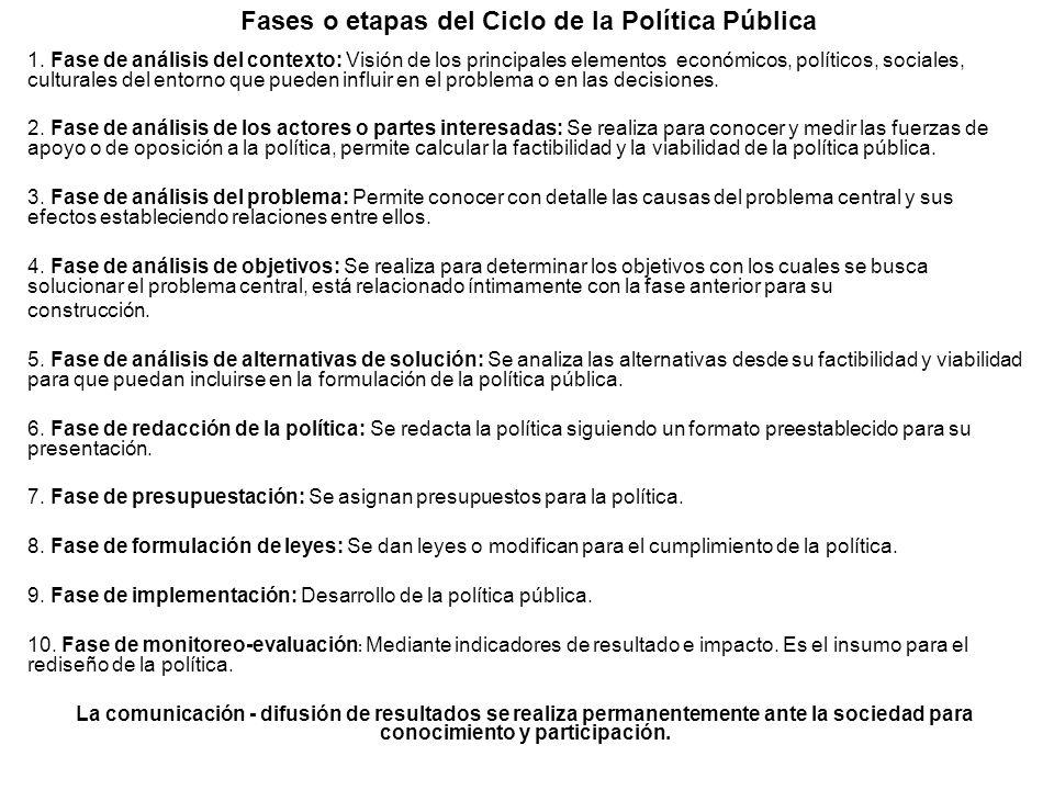 Fases o etapas del Ciclo de la Política Pública 1. Fase de análisis del contexto: Visión de los principales elementos económicos, políticos, sociales,