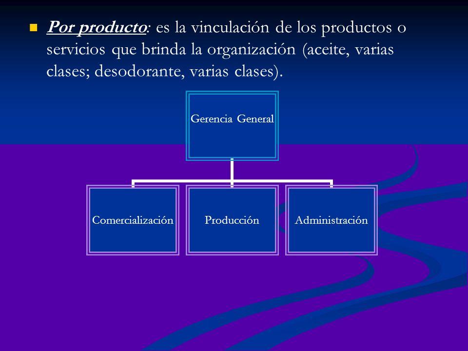 Por producto: es la vinculación de los productos o servicios que brinda la organización (aceite, varias clases; desodorante, varias clases). Gerencia