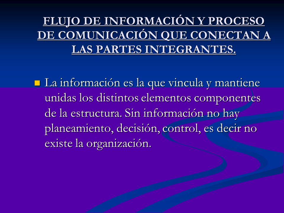 FLUJO DE INFORMACIÓN Y PROCESO DE COMUNICACIÓN QUE CONECTAN A LAS PARTES INTEGRANTES. La información es la que vincula y mantiene unidas los distintos
