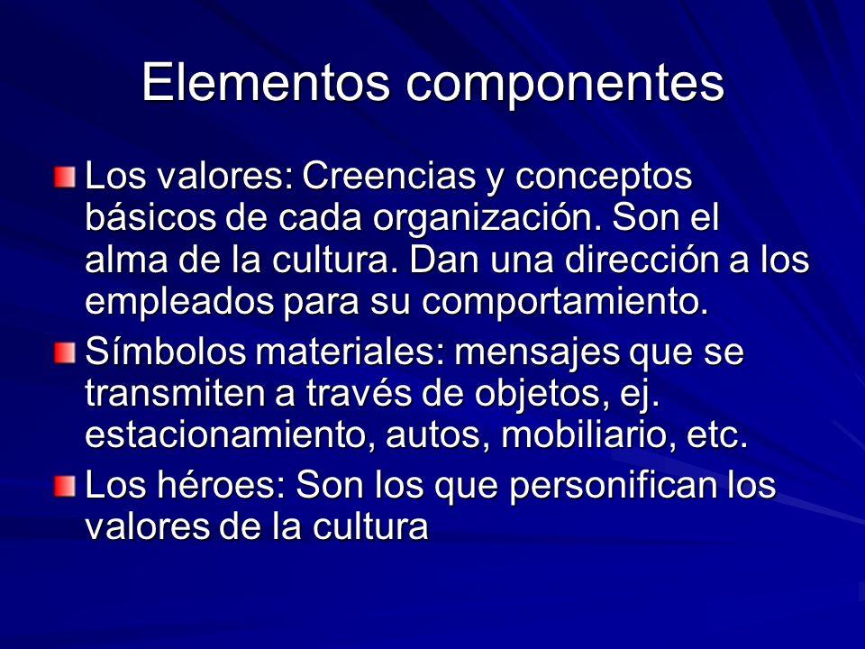 Elementos componentes Los ritos y rituales: Rutinas programadas, dadas a través de juegos, costumbres y ceremonias La red cultural: Es el transportador, medio de comunicación de los valores de la organización, los personajes de la red son una fuente oculta de poder.