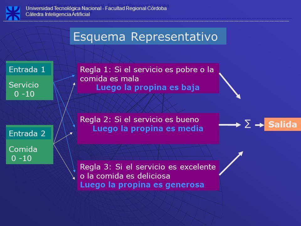 Servicio 0 -10 Comida 0 -10 Regla 1: Si el servicio es pobre o la comida es mala Luego la propina es baja Regla 2: Si el servicio es bueno Luego la pr