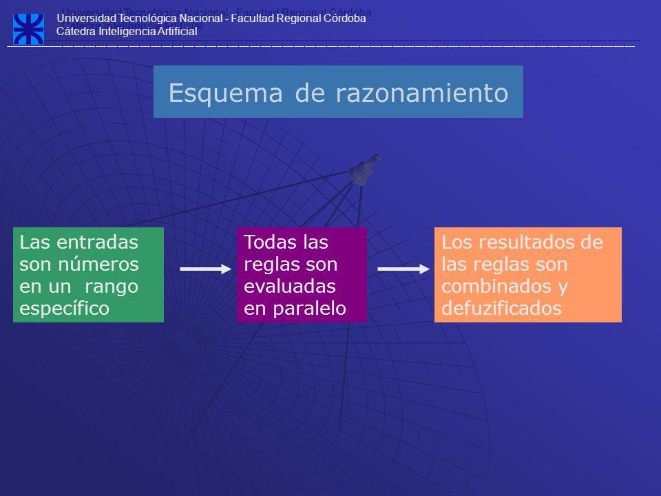 Esquema de razonamiento Las entradas son números en un rango específico Todas las reglas son evaluadas en paralelo Los resultados de las reglas son co