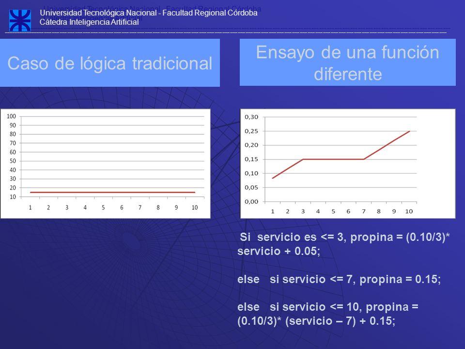 Caso de lógica tradicional Universidad Tecnológica Nacional - Facultad Regional Córdoba Cátedra Inteligencia Artificial ------------------------------