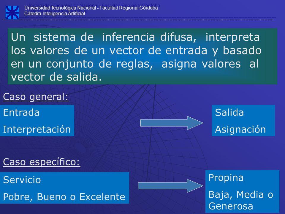 Universidad Tecnológica Nacional - Facultad Regional Córdoba Cátedra Inteligencia Artificial ---------------------------------------------------------------------------------------------------------------------------------------------------------------------------- Universidad Tecnológica Nacional - Facultad Regional Córdoba Cátedra Inteligencia Artificial ---------------------------------------------------------------------------------------------------------------------------------------------------------------------------- Paso IV : Agregación Proceso de unificación de las salidas para cada regla La entrada: Es la lista de salidas truncadas La salida: Es un conjunto difuso para cada variable de salida Consiste en tomar un único conjunto de salida para todo el sistema a partir de los conjuntos de salida de cada regla.