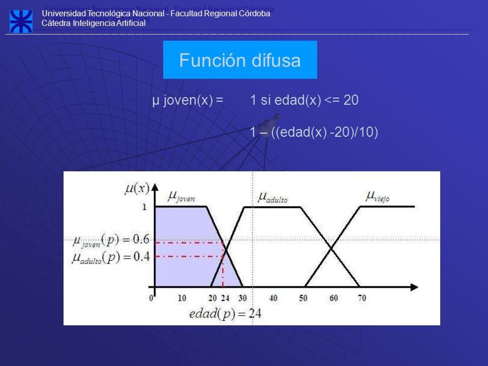 µ joven(x) = 1 si edad(x) <= 20 1 – ((edad(x) -20)/10) Función difusa Universidad Tecnológica Nacional - Facultad Regional Córdoba Cátedra Inteligenci