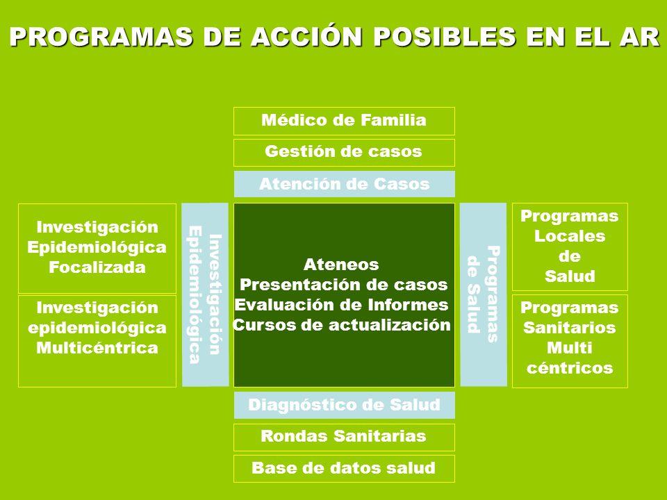 Diagnóstico de Salud Atención de Casos Investigación Epidemiológica Programas de Salud Programas Locales de Salud Educación Continua Programas Sanitar