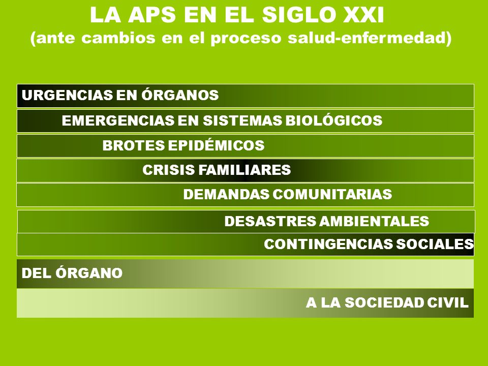 URGENCIAS EN ÓRGANOS EMERGENCIAS EN SISTEMAS BIOLÓGICOS BROTES EPIDÉMICOS CRISIS FAMILIARES LA APS EN EL SIGLO XXI (ante cambios en el proceso salud-e