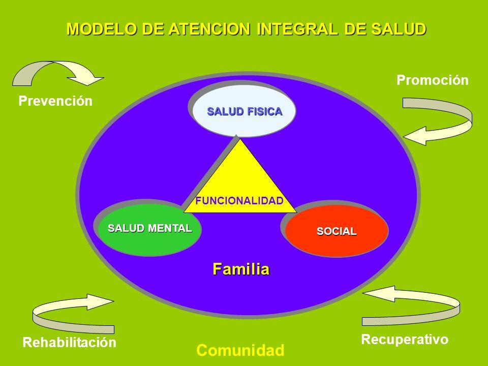 MODELO DE ATENCION INTEGRAL DE SALUD Familia Comunidad SALUD FISICA Prevención Promoción Recuperativo Rehabilitación SOCIALSOCIAL SALUD MENTAL FUNCION