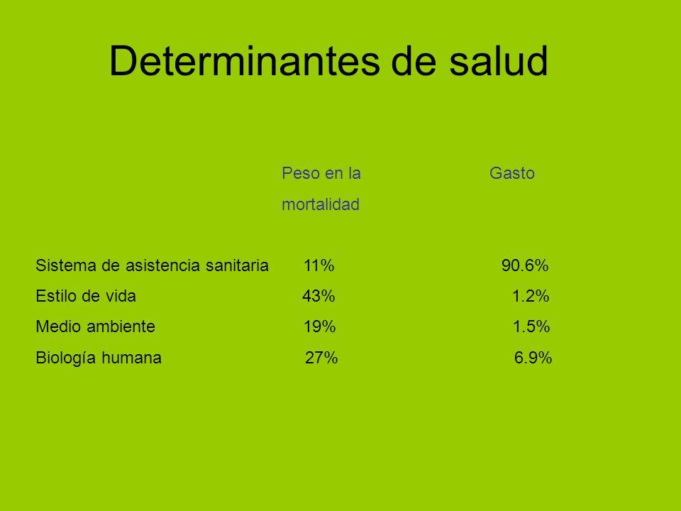 Determinantes de salud Peso en la Gasto mortalidad Sistema de asistencia sanitaria 11% 90.6% Estilo de vida 43% 1.2% Medio ambiente 19% 1.5% Biología