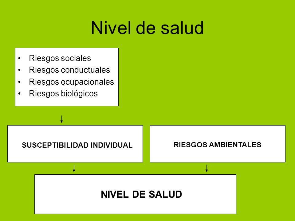 Nivel de salud Riesgos sociales Riesgos conductuales Riesgos ocupacionales Riesgos biológicos NIVEL DE SALUD SUSCEPTIBILIDAD INDIVIDUAL RIESGOS AMBIEN