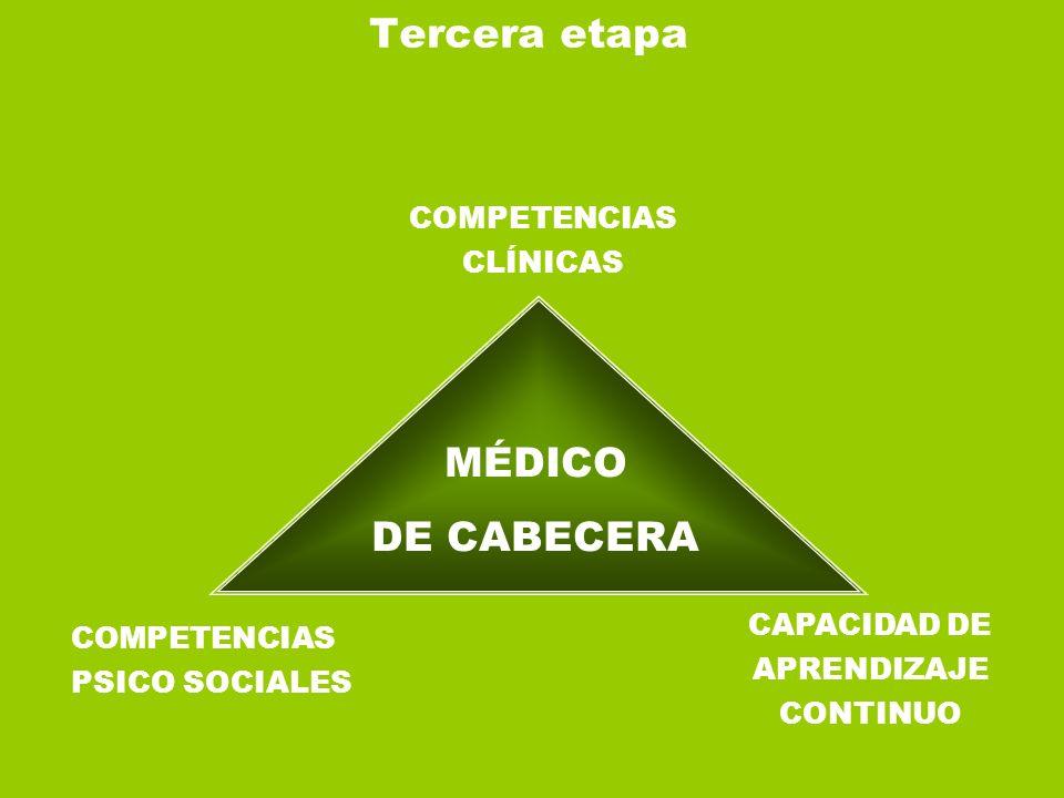 Tercera etapa COMPETENCIAS CLÍNICAS MÉDICO DE CABECERA COMPETENCIAS PSICO SOCIALES CAPACIDAD DE APRENDIZAJE CONTINUO