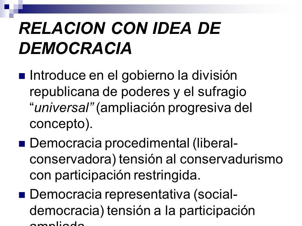 RELACION CON IDEA DE DEMOCRACIA Introduce en el gobierno la división republicana de poderes y el sufragiouniversal (ampliación progresiva del concepto