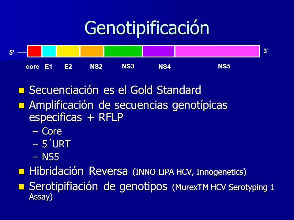 Genotipificación Secuenciación es el Gold Standard Secuenciación es el Gold Standard Amplificación de secuencias genotípicas especificas + RFLP Amplif