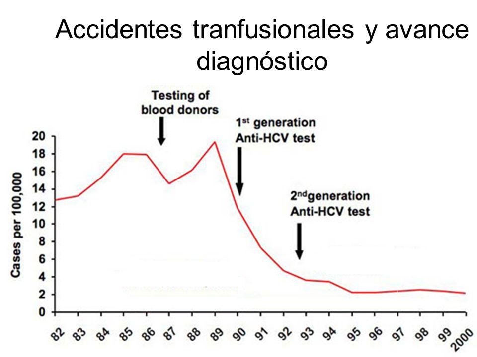 Accidentes tranfusionales y avance diagnóstico