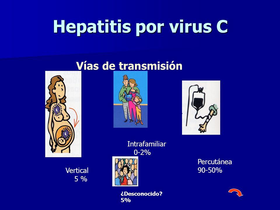 Hepatitis por virus C Vías de transmisión Vertical 5 % Percutánea 90-50% Intrafamiliar 0-2% ¿Desconocido? 5%
