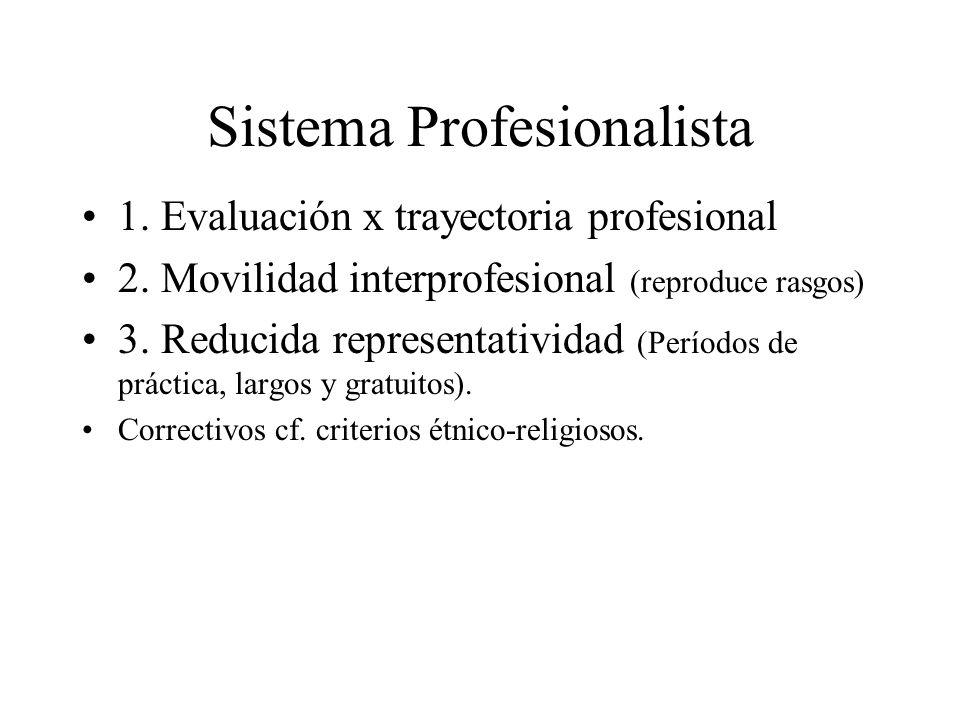 Sistema Profesionalista 1. Evaluación x trayectoria profesional 2. Movilidad interprofesional (reproduce rasgos) 3. Reducida representatividad (Períod