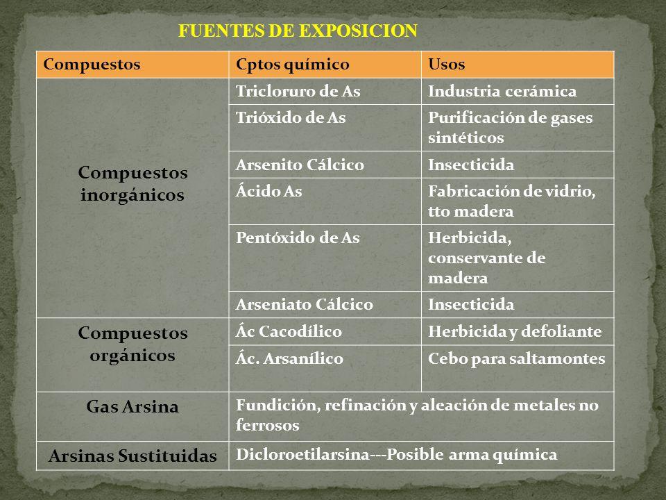 CompuestosCptos químicoUsos Compuestos inorgánicos Tricloruro de AsIndustria cerámica Trióxido de AsPurificación de gases sintéticos Arsenito CálcicoI