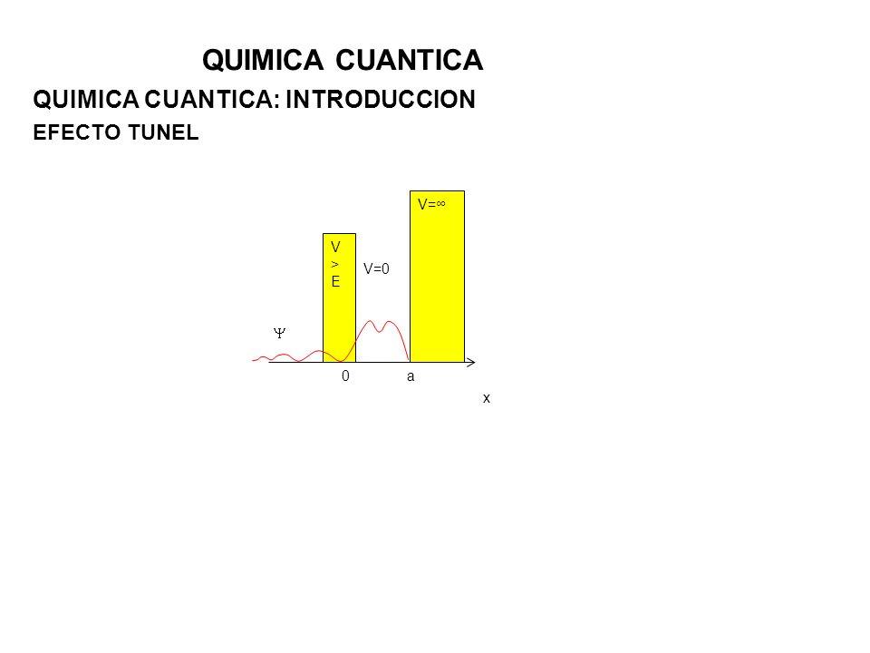 QUIMICA CUANTICA QUIMICA CUANTICA: INTRODUCCION EFECTO TUNEL V>EV>E V= 0a x V=0