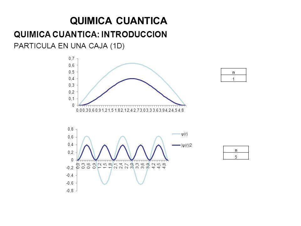 QUIMICA CUANTICA QUIMICA CUANTICA: INTRODUCCION PARTICULA EN UNA CAJA (1D) n 1 n 5