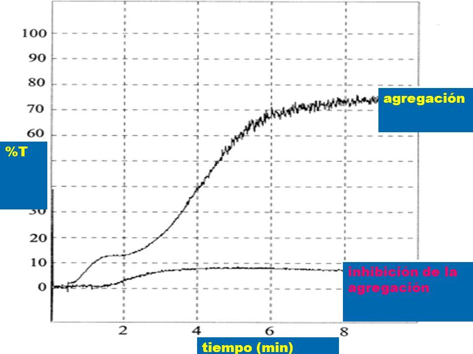 agregación inhibición de la agregación tiempo (min) %T
