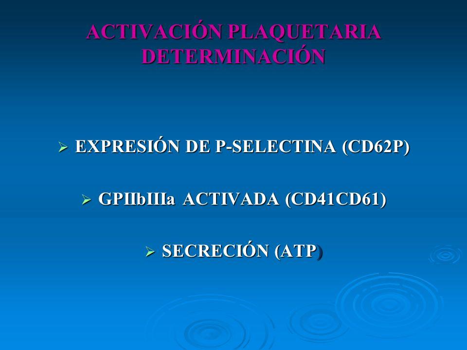ACTIVACIÓN PLAQUETARIA DETERMINACIÓN EXPRESIÓN DE P-SELECTINA (CD62P) EXPRESIÓN DE P-SELECTINA (CD62P) GPIIbIIIa ACTIVADA (CD41CD61) GPIIbIIIa ACTIVAD