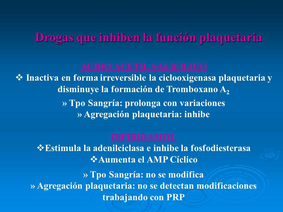 ACIDO ACETIL SALICILICO Inactiva en forma irreversible la ciclooxigenasa plaquetaria y disminuye la formación de Tromboxano A 2 » Tpo Sangría: prolong