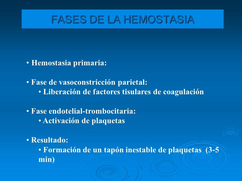 Proceso Hemostático Vasoconstricción localizada Vasoconstricción localizada Adhesión plaquetaria Adhesión plaquetaria Agregación plaquetaria Agregación plaquetaria Formación de la malla de Fibrina Formación de la malla de Fibrina Activación del Mecanismo Fibrinolítico Activación del Mecanismo Fibrinolítico Hemostasia 1ª Hemostasia 2ª Fibrinólisis