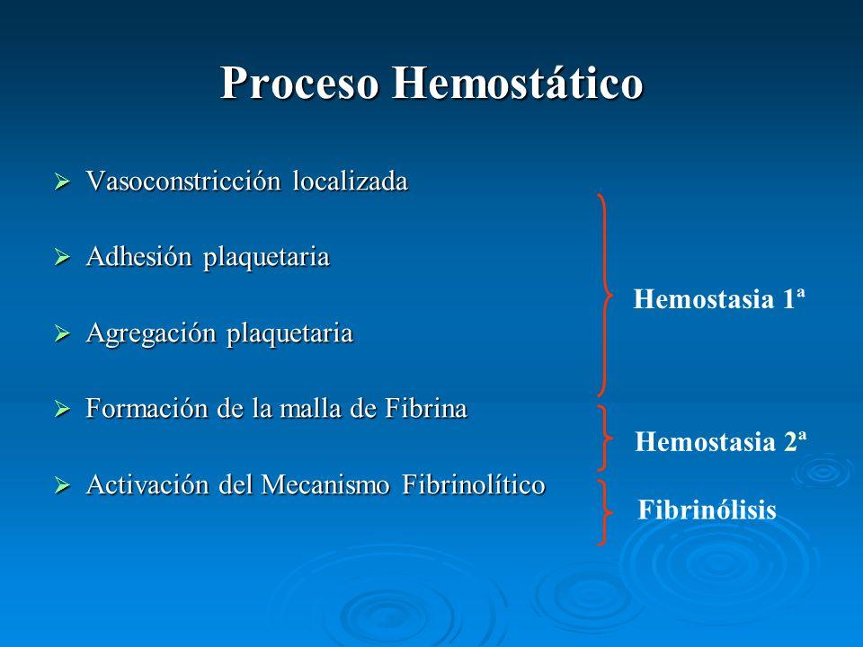 Proceso Hemostático Vasoconstricción localizada Vasoconstricción localizada Adhesión plaquetaria Adhesión plaquetaria Agregación plaquetaria Agregació