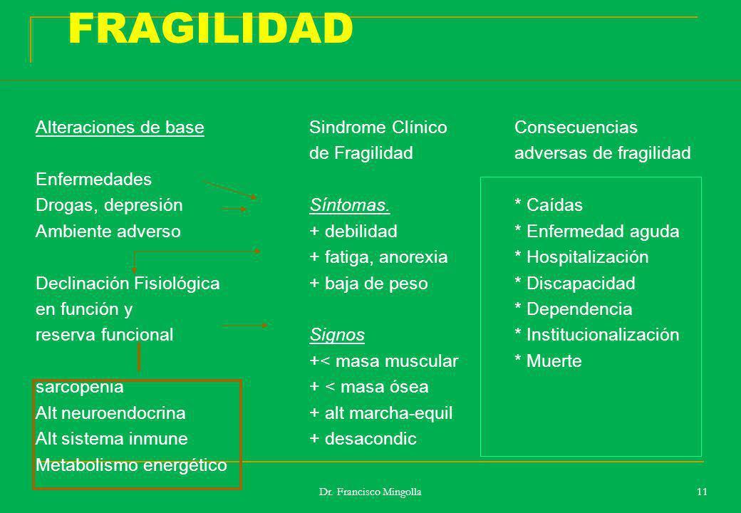 FRAGILIDAD Alteraciones de baseSindrome ClínicoConsecuencias de Fragilidadadversas de fragilidad Enfermedades Drogas, depresiónSíntomas.* Caídas Ambie